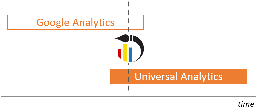 combine GA with Universal Analytics