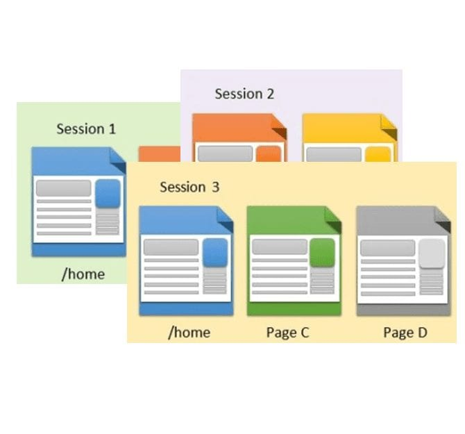 Session vs Page level dimensions in Google Analytics