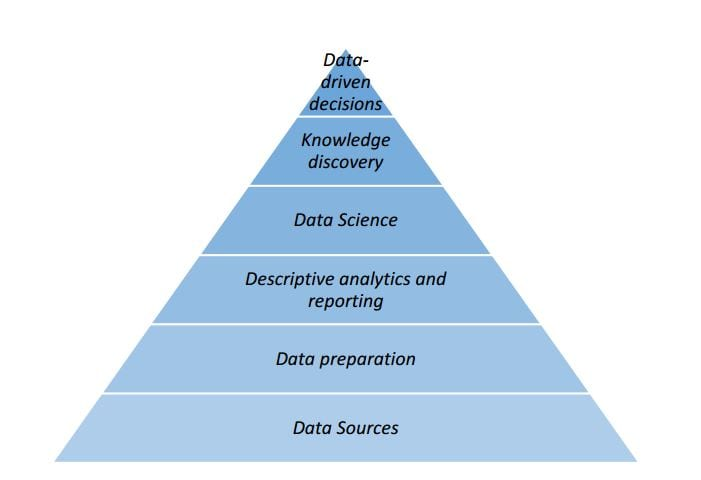 Data Preparation in the Data Analysis Process