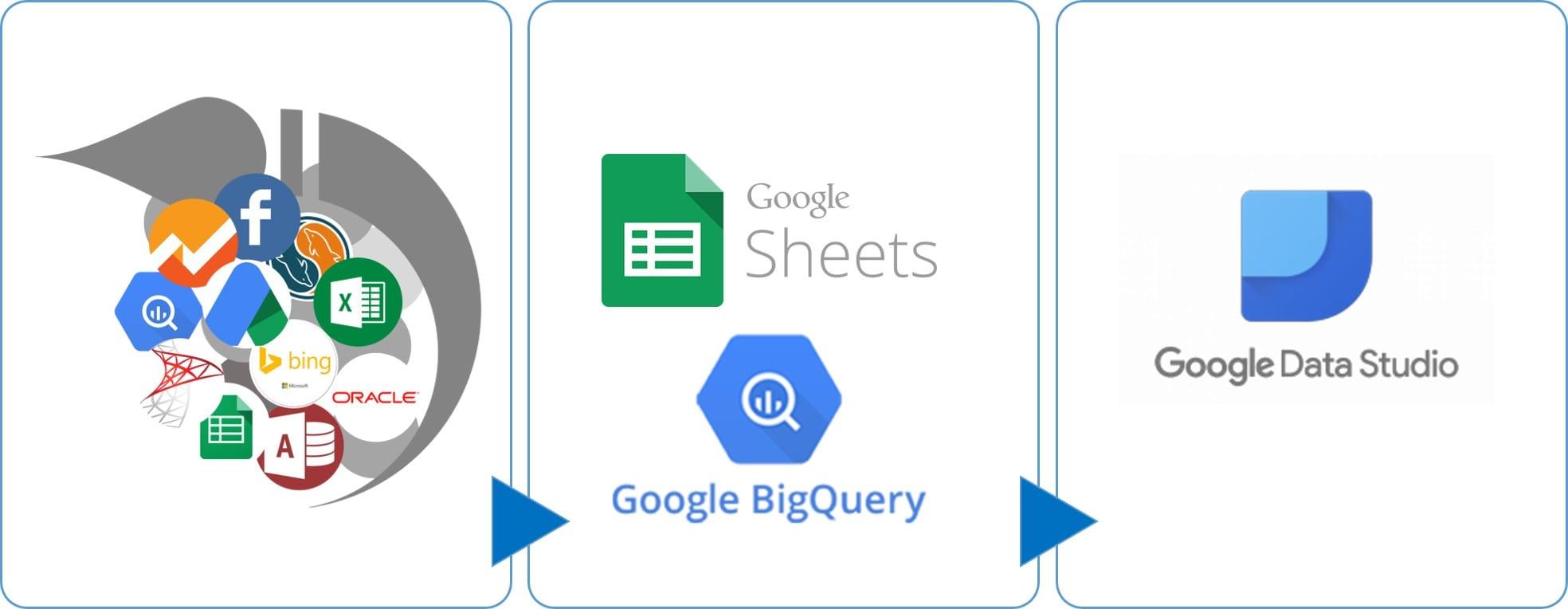 Analytics Canvas V1.8.4 - Database to Google Data Studio