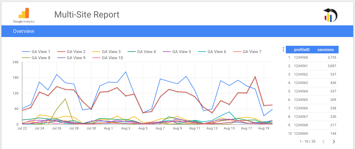 multiple Google Analytics sites in one Data Studio report