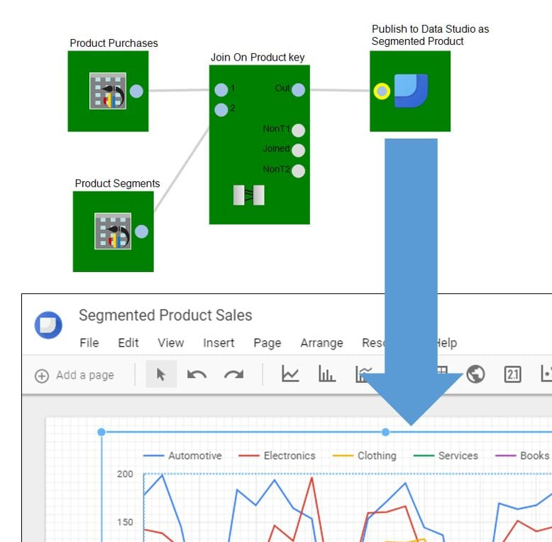 join data together and publish to Data Studio