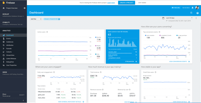 Google Analytics for Firebase Console with sample app data