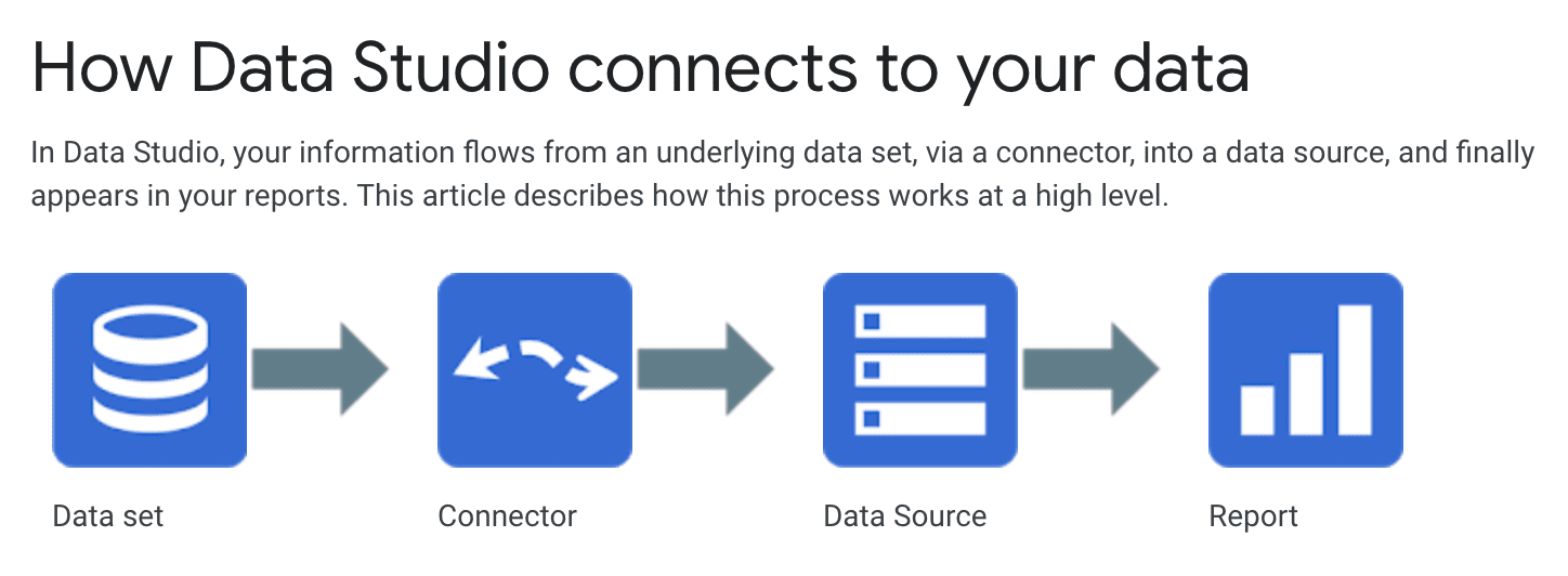 Diagram showing how data sets get through connectors and into data sources to be read by Data Studio reports