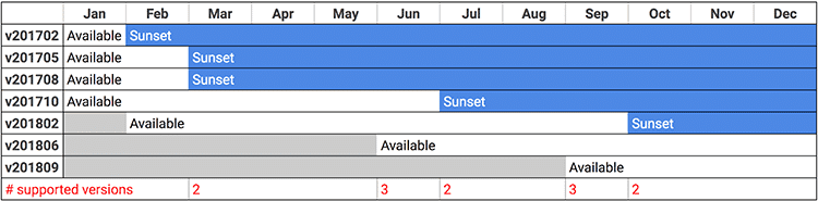 adwords api release sunset schedule dates