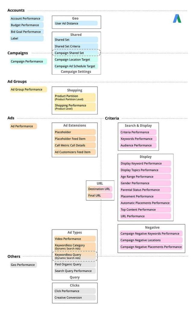 adwords api report types